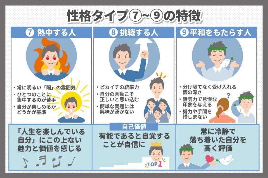 エニアグラムの性格タイプ7-9