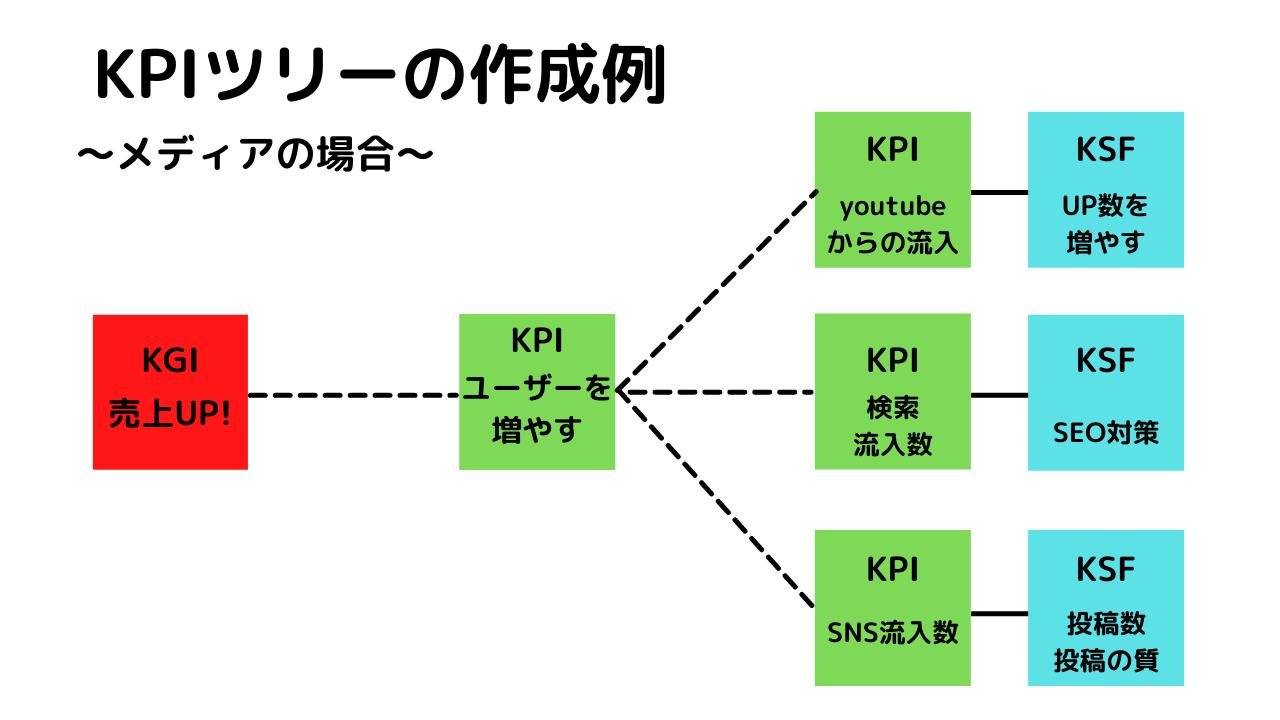 KPI作成例