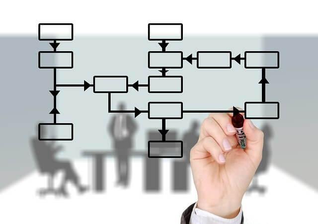 会社の組織構造とは?主な5つの形態とメリット・デメリットを解説